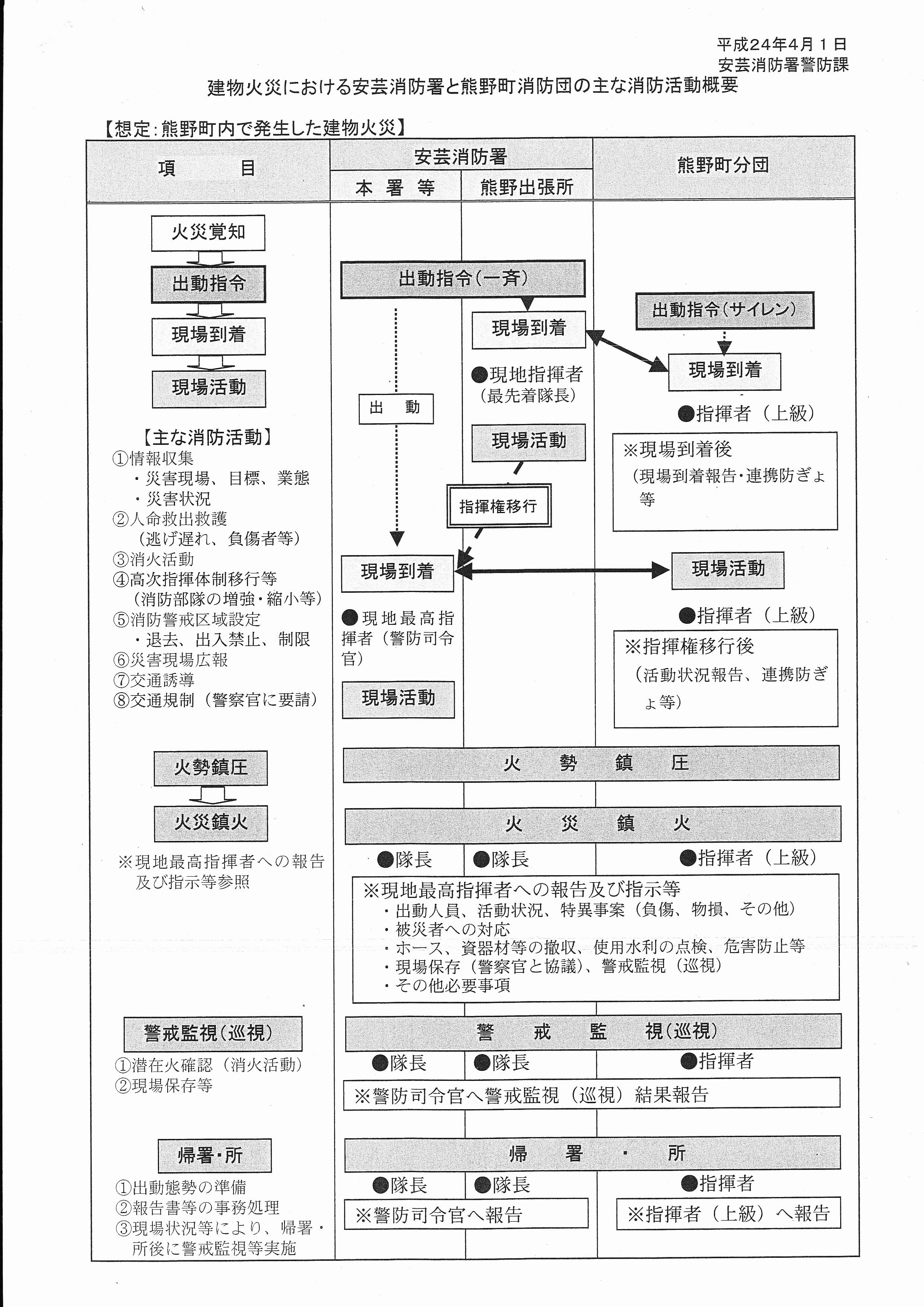 建物火災における安芸消防署と熊野町消防団の主な消防活動概要
