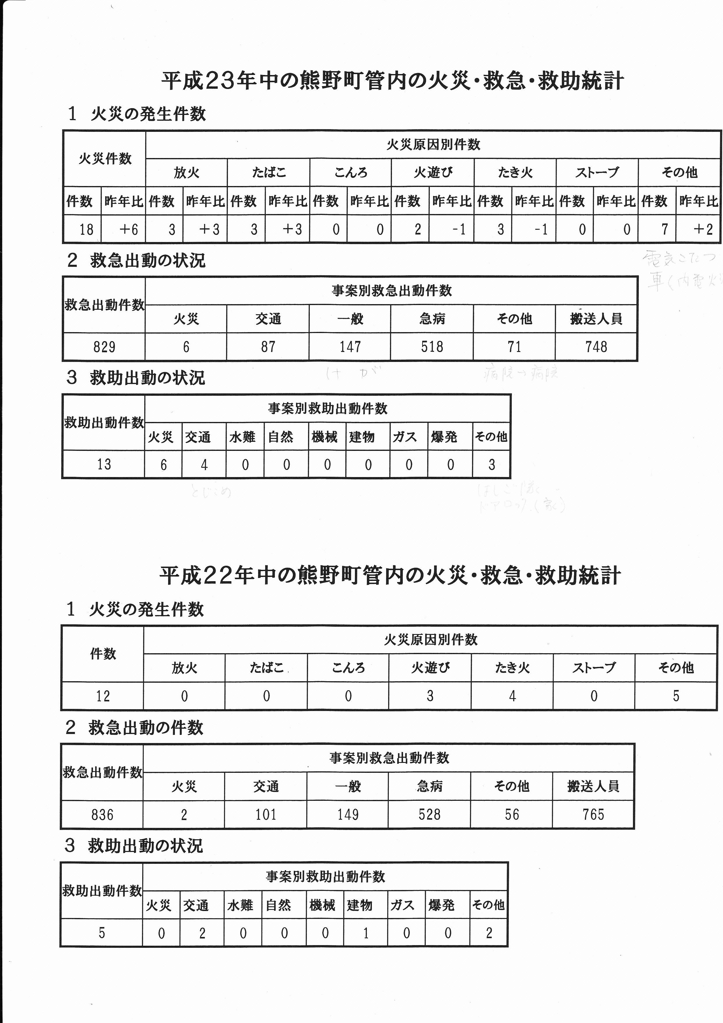 熊野町管内の火災・救急・救助統計