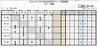 U-12 南予リーグ、U-10・U-8 キッズリーグ