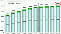平成20年総務省発表「電気通信サービスの加入契約数の状況